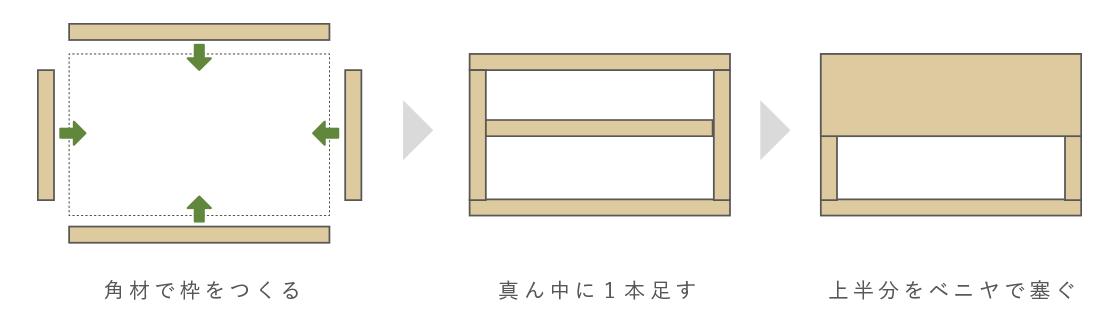 扉の作り方