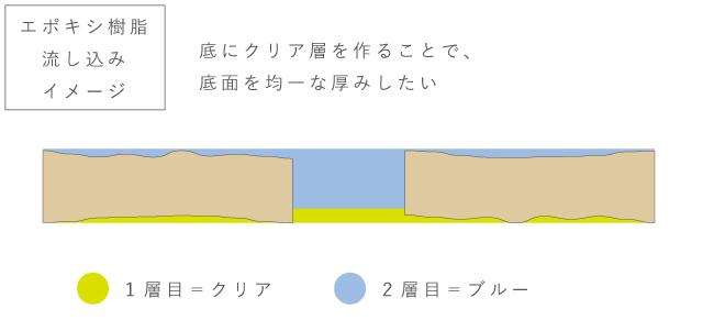 クリア層で平らにするイメージ図